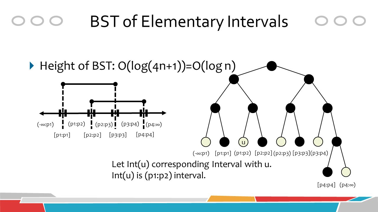 BST of Elementary Intervals