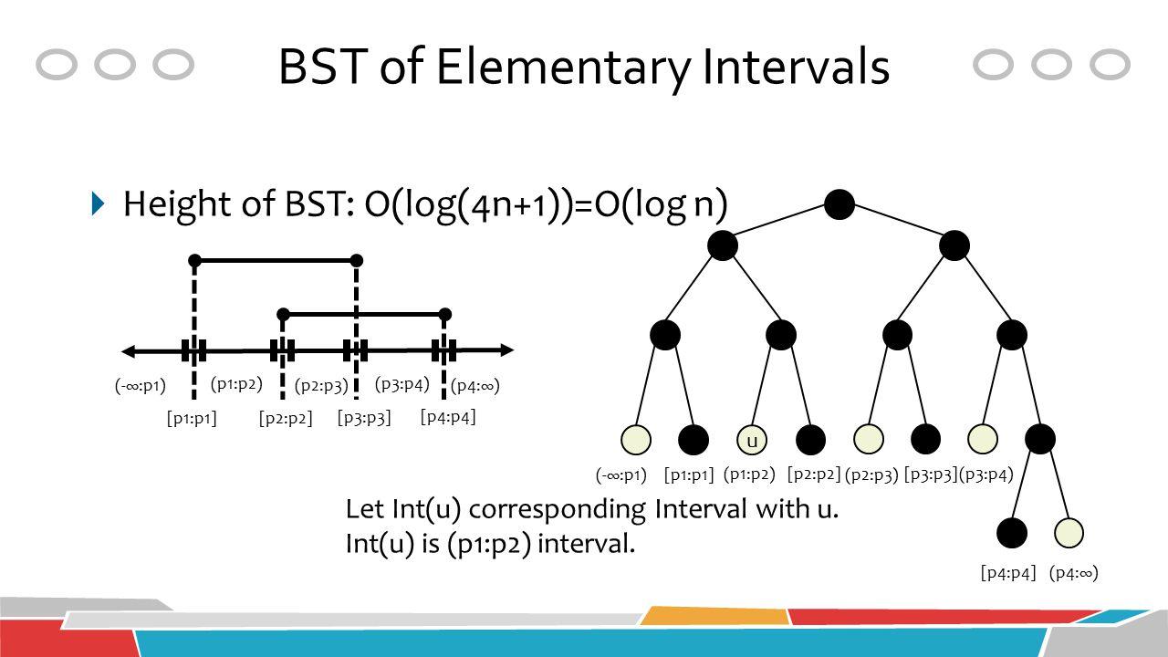 BST of Elementary Intervals