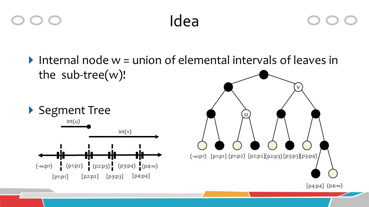 Idea Internal node w = union of elemental intervals of leaves in the sub-tree(w)! Segment Tree. v.