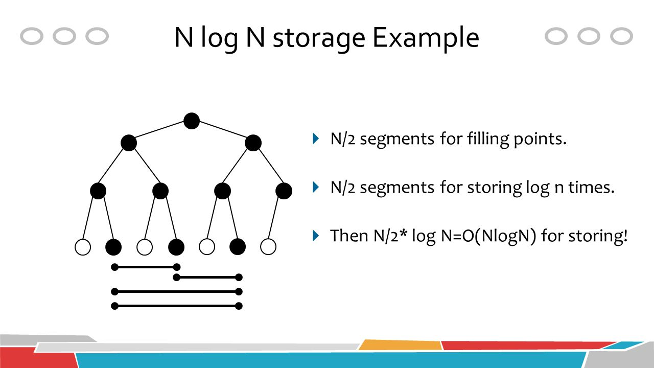 N log N storage Example N/2 segments for filling points.