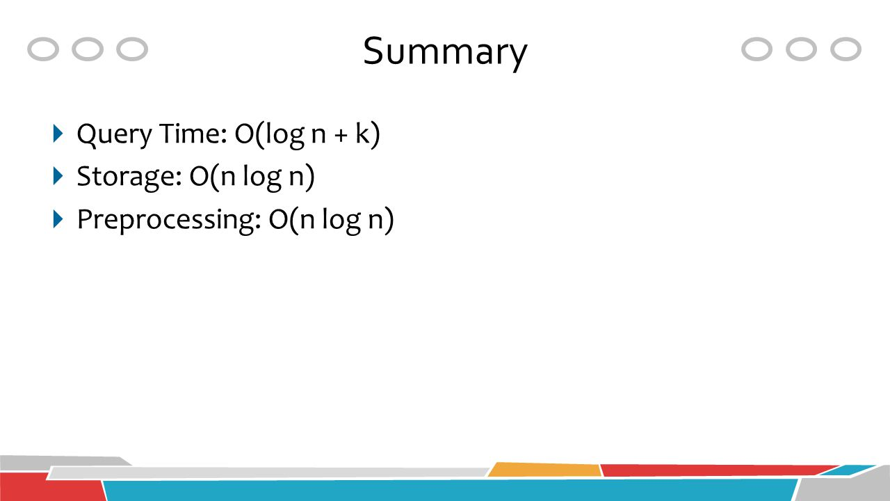 Summary Query Time: O(log n + k) Storage: O(n log n)