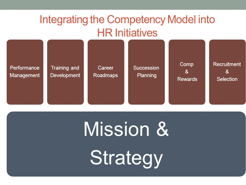 Integrating the Competency Model into HR Initiatives