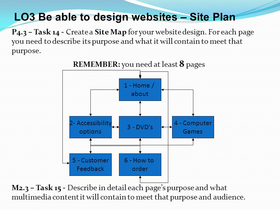 LO3 Be able to design websites – Site Plan