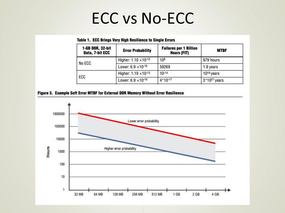 ECC vs No-ECC