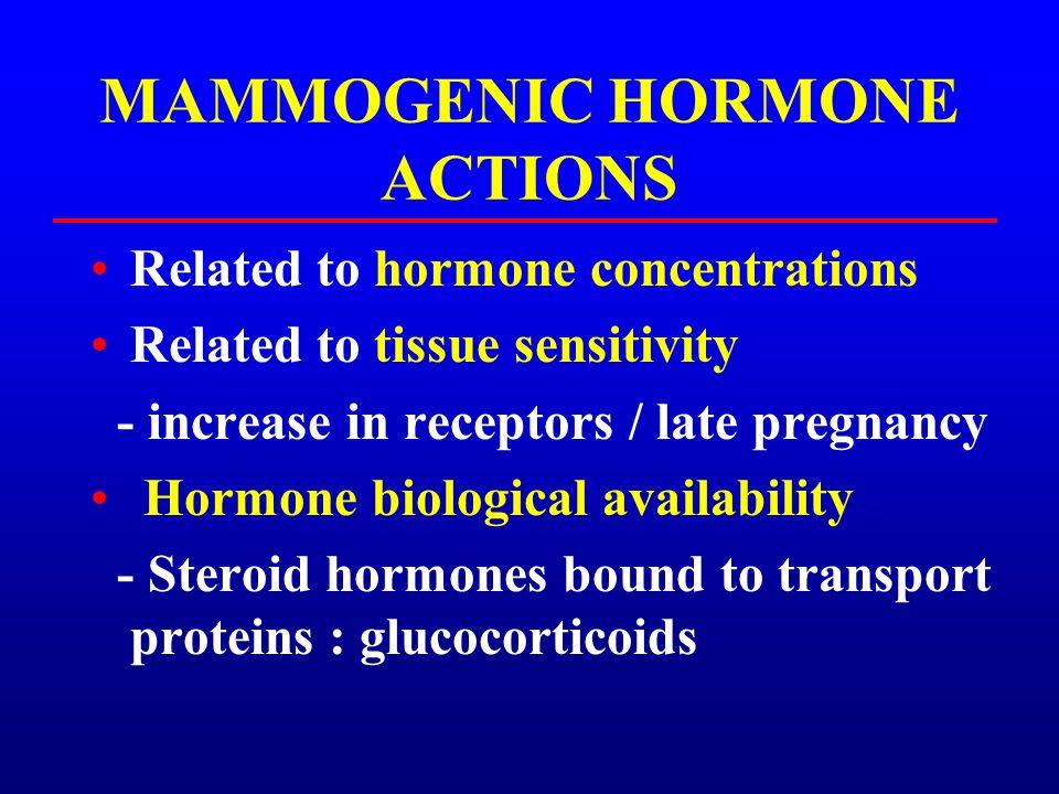 MAMMOGENIC HORMONE ACTIONS