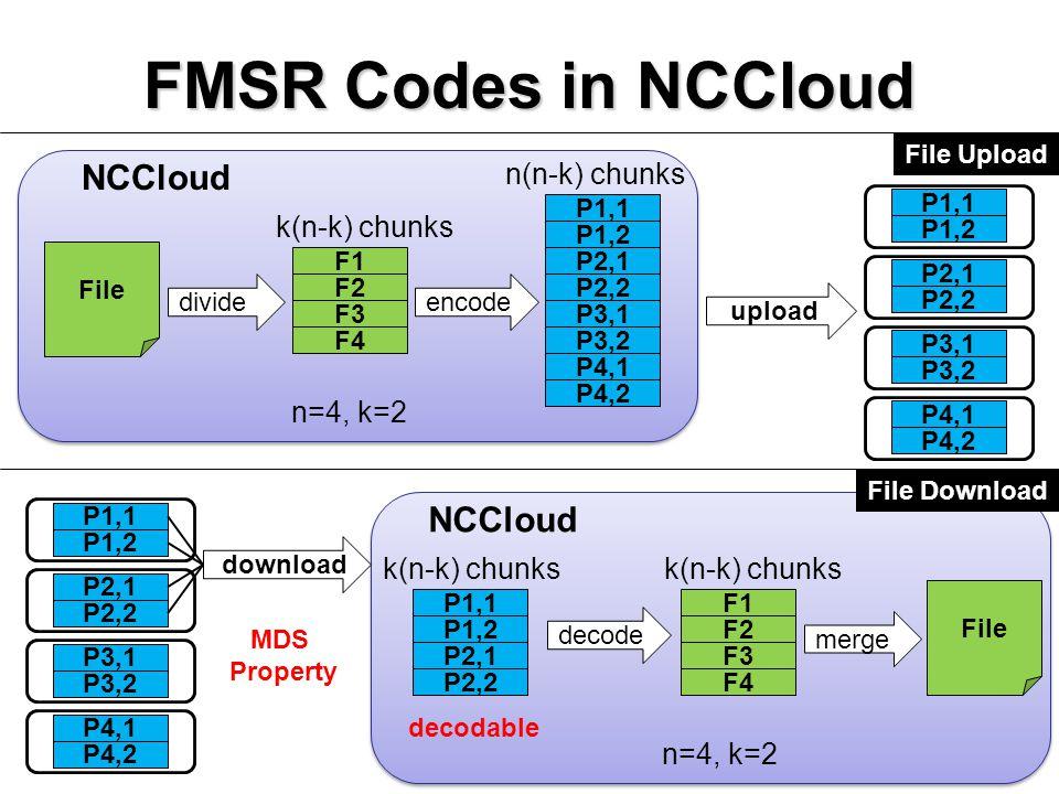 FMSR Codes in NCCloud NCCloud NCCloud n(n-k) chunks k(n-k) chunks