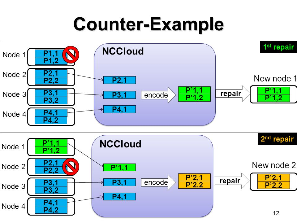 Counter-Example NCCloud NCCloud New node 1 New node 2 1st repair