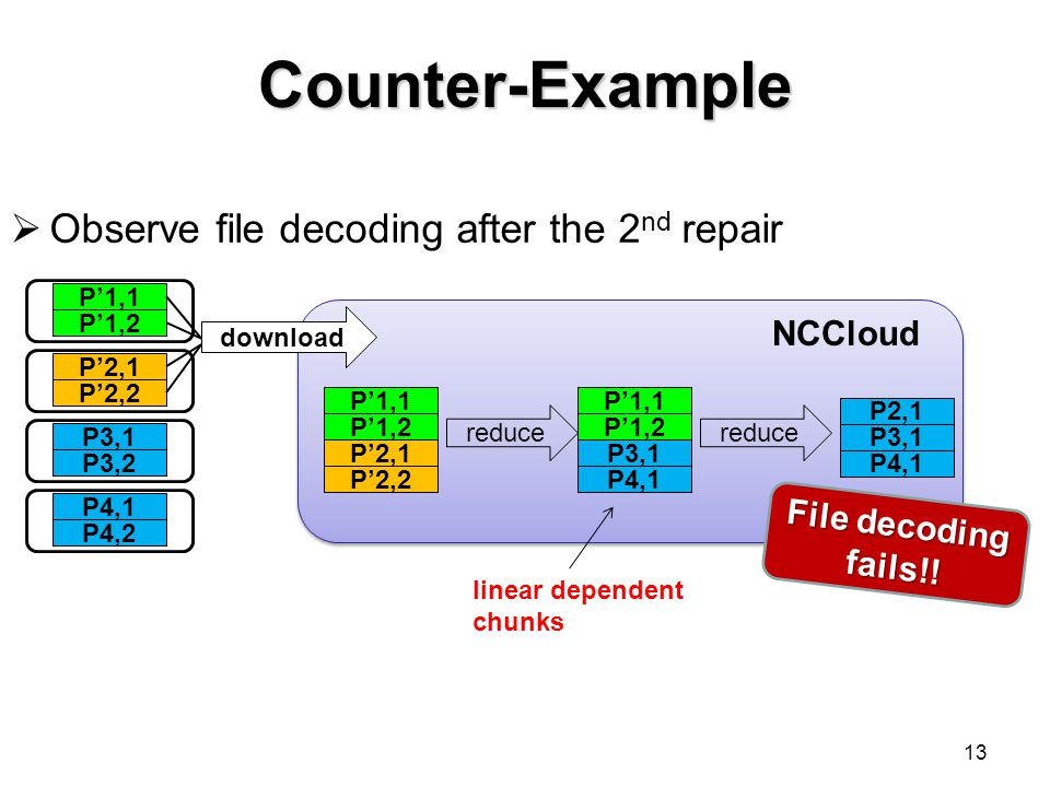 Counter-Example Observe file decoding after the 2nd repair NCCloud