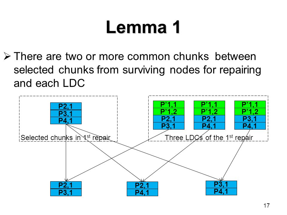 Lemma 1 There are two or more common chunks between selected chunks from surviving nodes for repairing and each LDC.