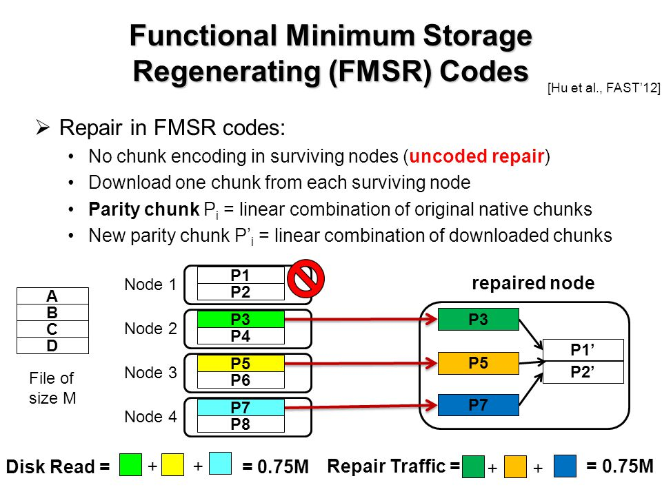 Functional Minimum Storage Regenerating (FMSR) Codes