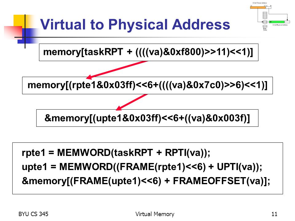 Virtual to Physical Address