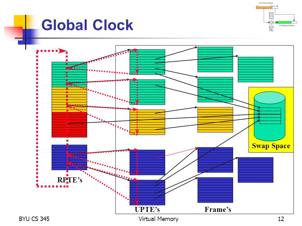 Global Clock Swap Space RPTE's UPTE's Frame's BYU CS 345