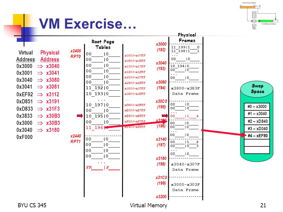 VM Exercise… Virtual Address Physical Address 0x3000  x3040 0x3001