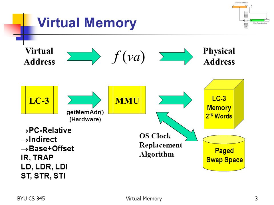 f (va) Virtual Memory Virtual Address Physical Address LC-3 MMU LC-3