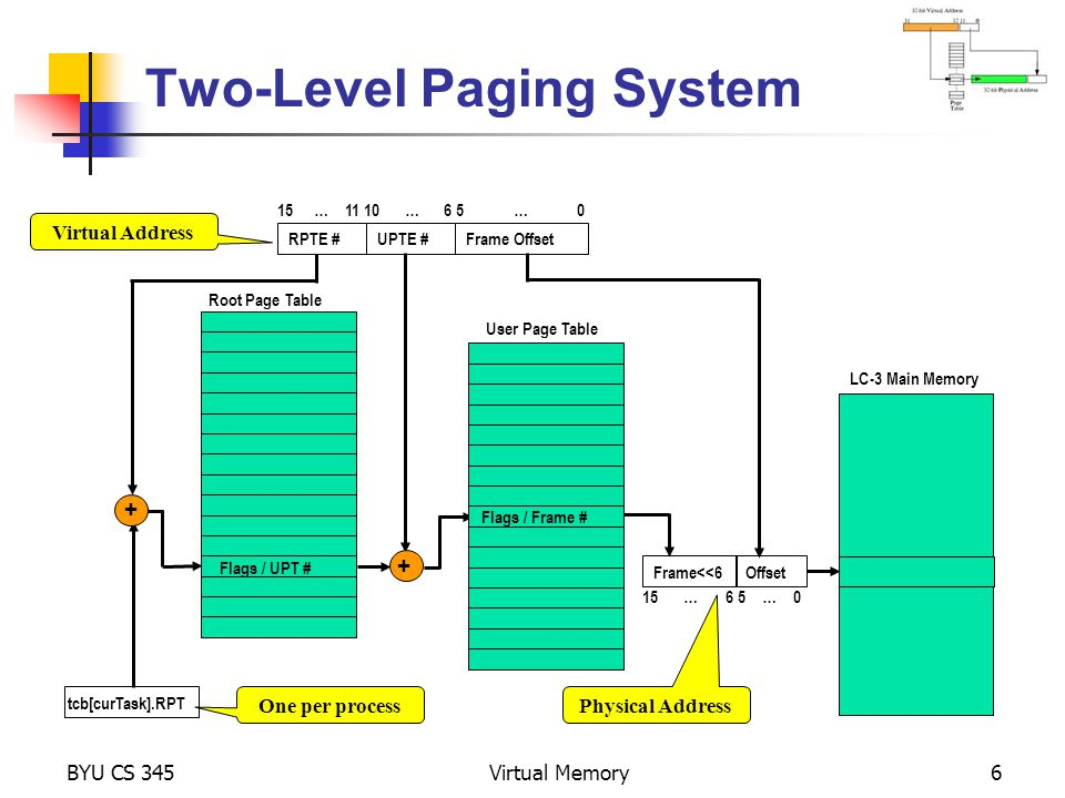 Two-Level Paging System