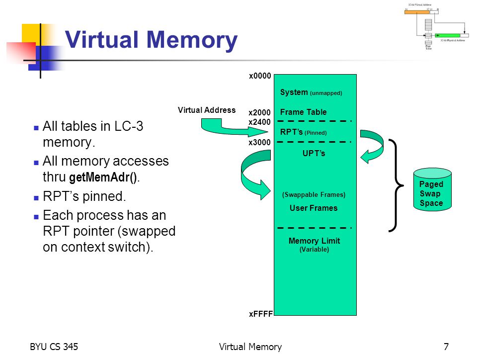 Virtual Memory All tables in LC-3 memory.
