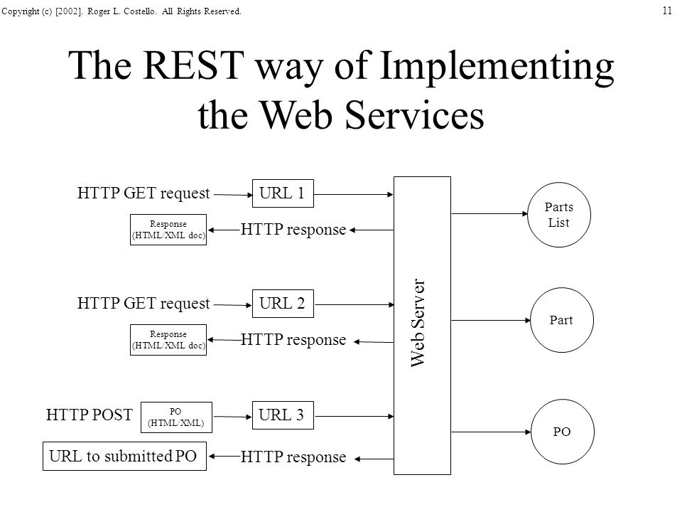 The REST way of Implementing the Web Services