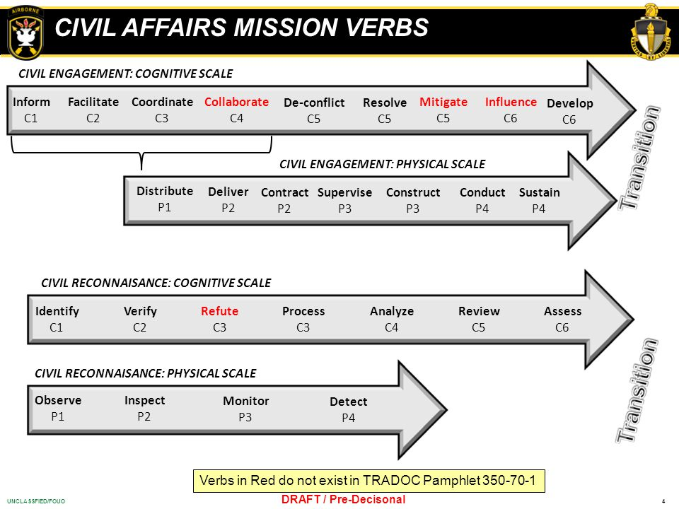 CIVIL AFFAIRS MISSION VERBS