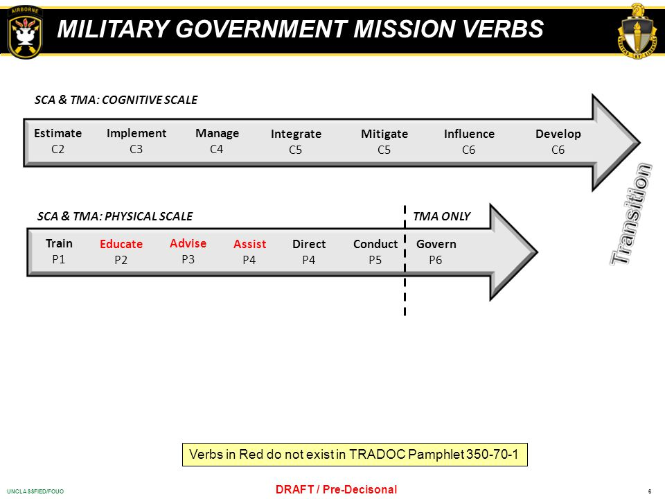MILITARY GOVERNMENT MISSION VERBS