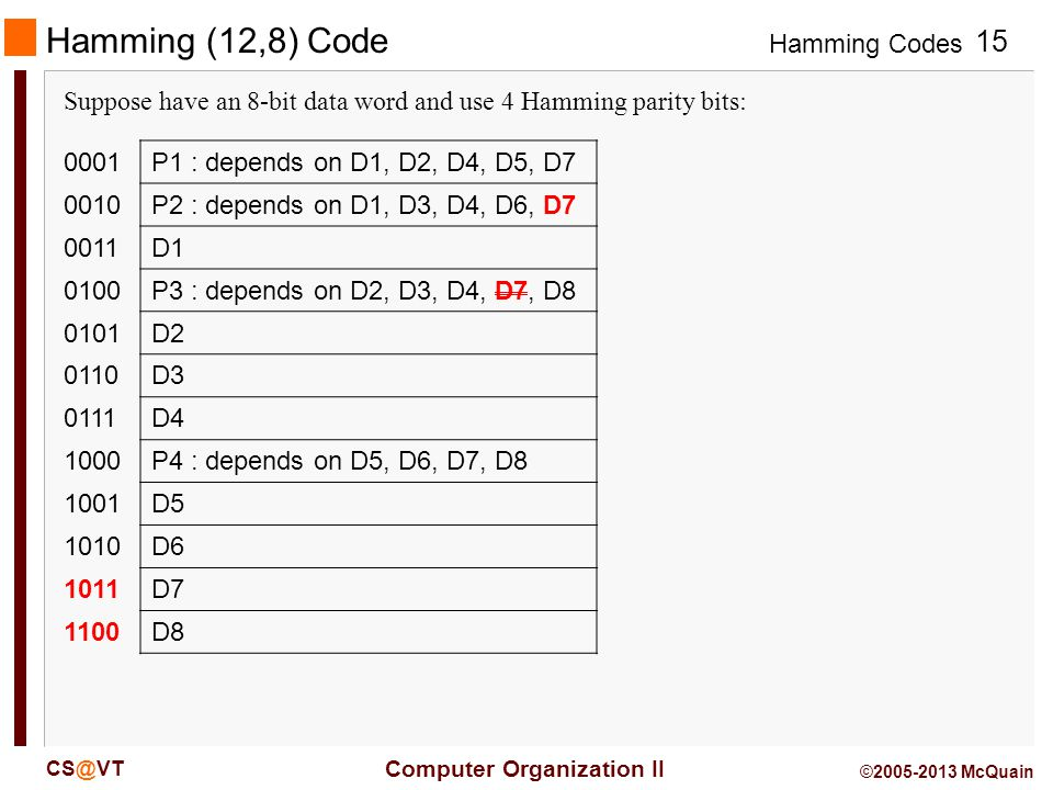 Hamming (12,8) Code Suppose have an 8-bit data word and use 4 Hamming parity bits: 0001. P1 : depends on D1, D2, D4, D5, D7.