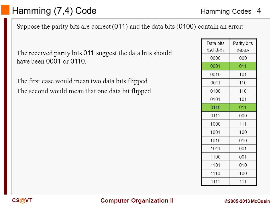 Hamming (7,4) Code Suppose the parity bits are correct (011) and the data bits (0100) contain an error: