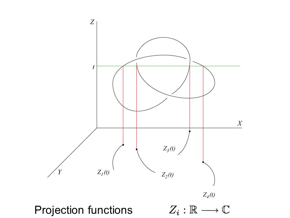 Projection functions
