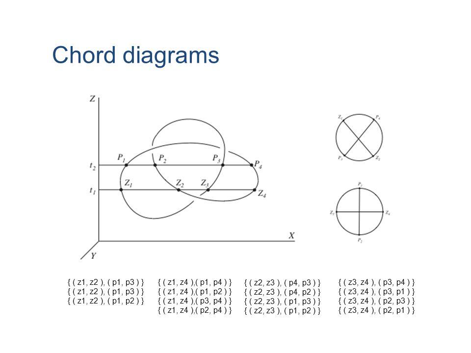 Chord diagrams { ( z1, z2 ), ( p1, p3 ) } { ( z1, z2 ), ( p1, p2 ) }