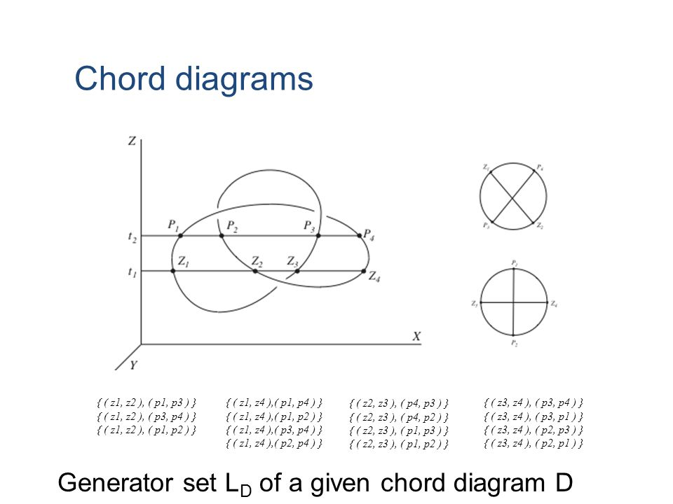 Chord diagrams Generator set LD of a given chord diagram D