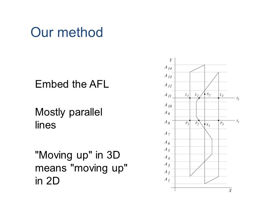 Our method Embed the AFL Mostly parallel lines