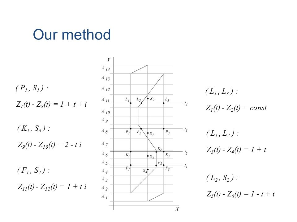 Our method ( P1 , S1 ) : ( L1 , L3 ) : Z7(t) - Z8(t) = 1 + t + i
