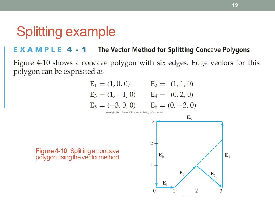 Splitting example Figure 4-10 Splitting a concave polygon using the vector method.