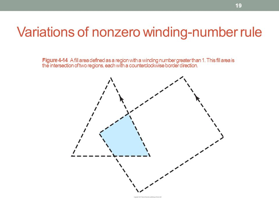 Variations of nonzero winding-number rule