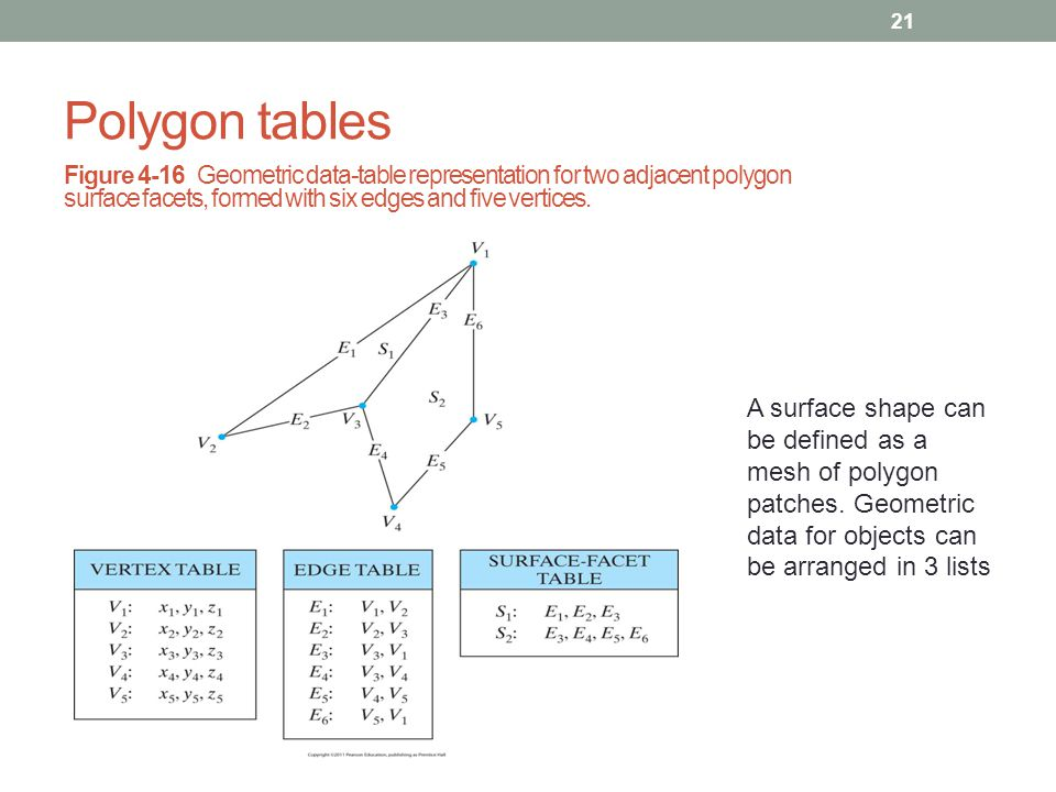 Polygon tables Figure 4-16 Geometric data-table representation for two adjacent polygon surface facets, formed with six edges and five vertices.