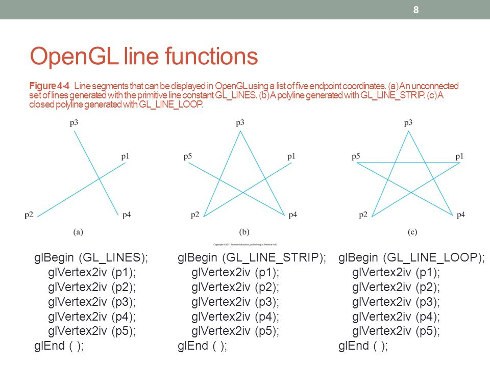 OpenGL line functions glBegin (GL_LINES); glVertex2iv (p1);
