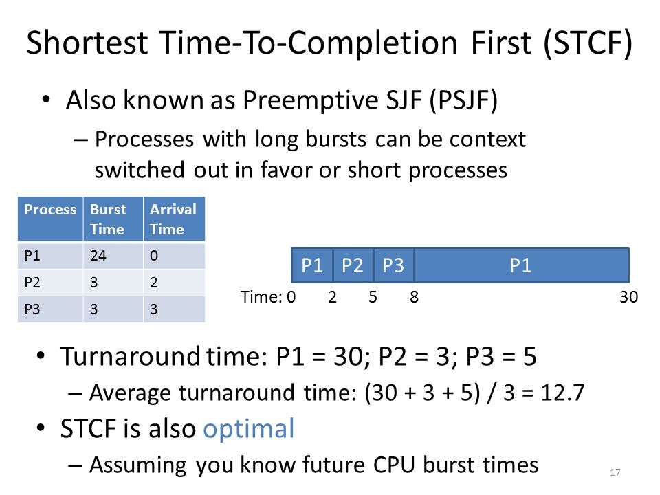 Shortest Time-To-Completion First (STCF)