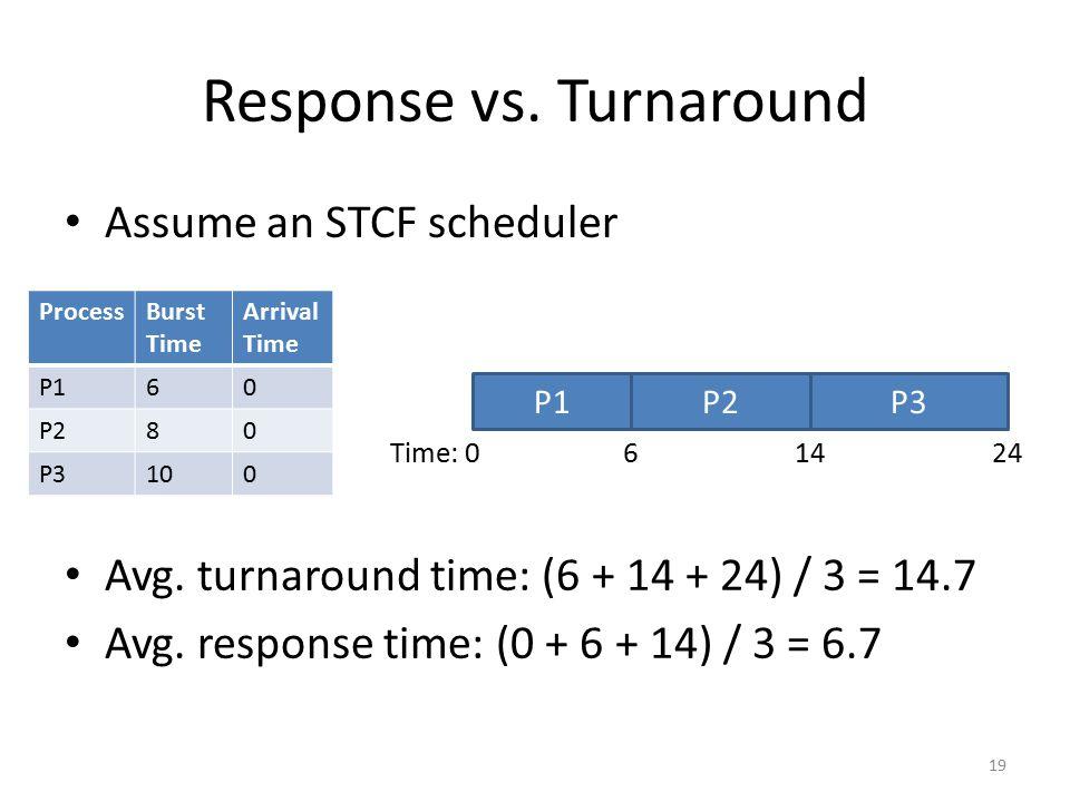 Response vs. Turnaround