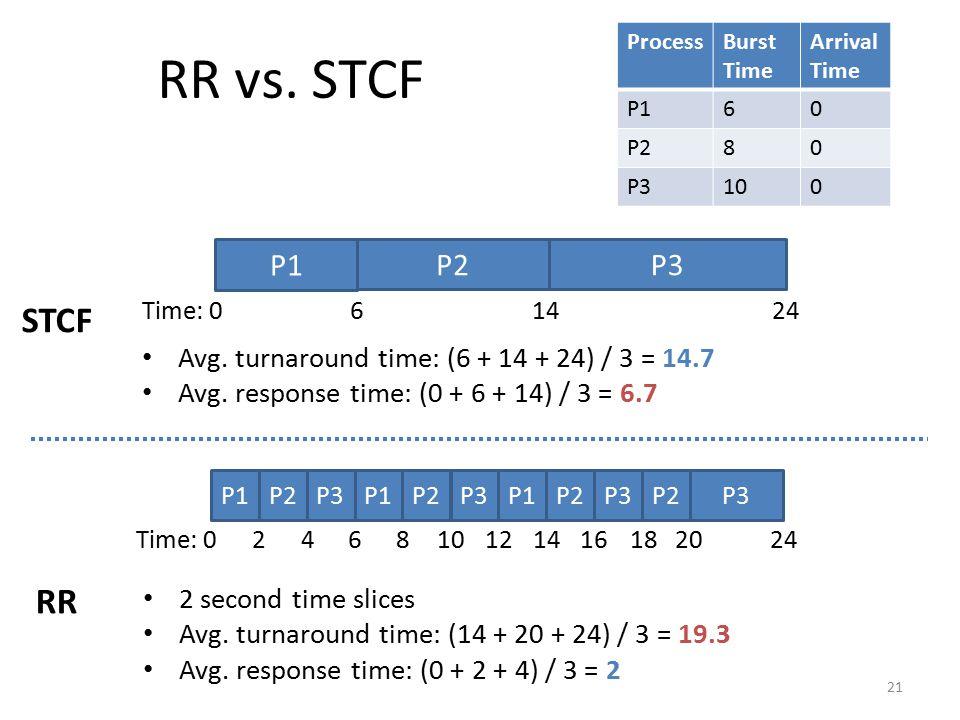 RR vs. STCF Process. Burst Time. Arrival Time. P1. 6. P2. 8. P3. 10. P1. P2. P3. STCF. Time: 0.