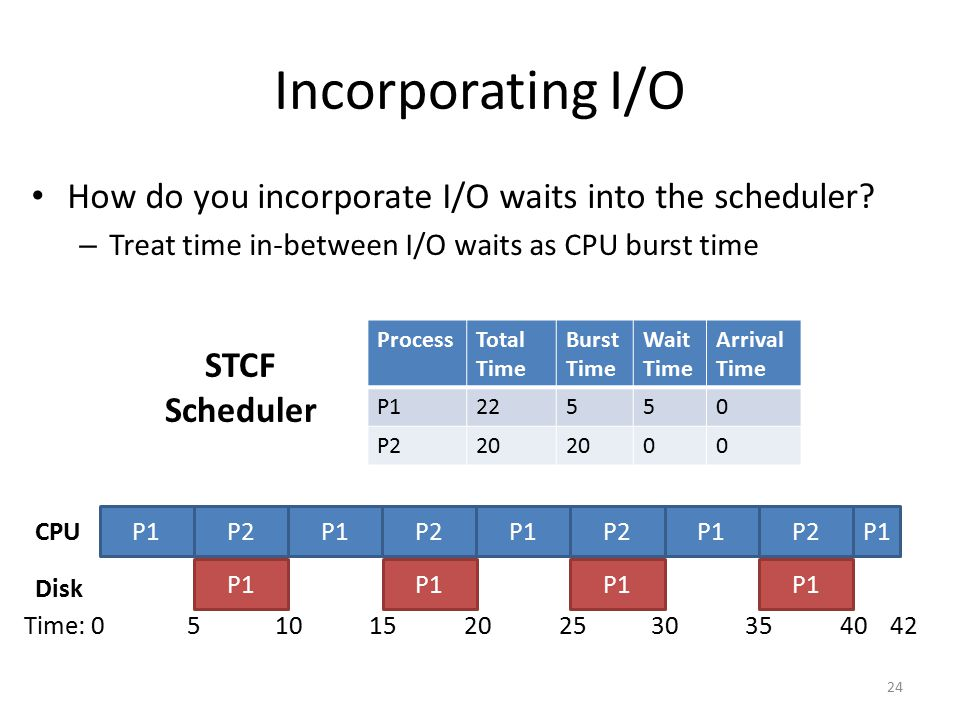Incorporating I/O How do you incorporate I/O waits into the scheduler