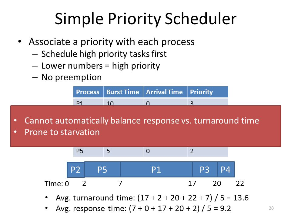 Simple Priority Scheduler
