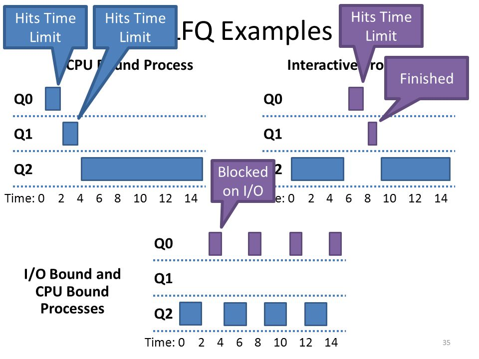 I/O Bound and CPU Bound Processes