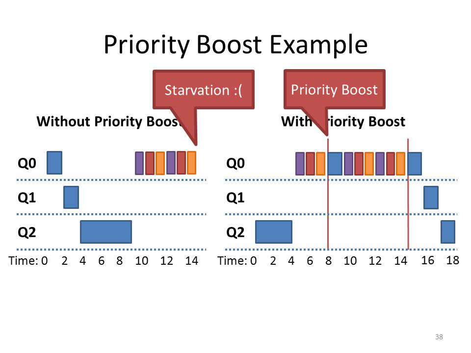 Priority Boost Example