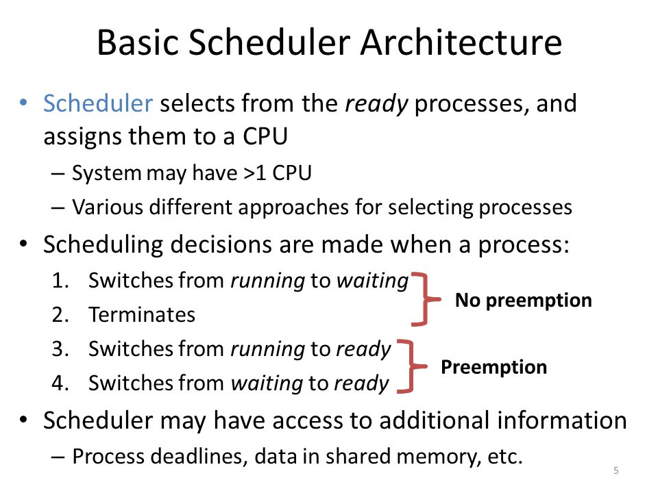 Basic Scheduler Architecture