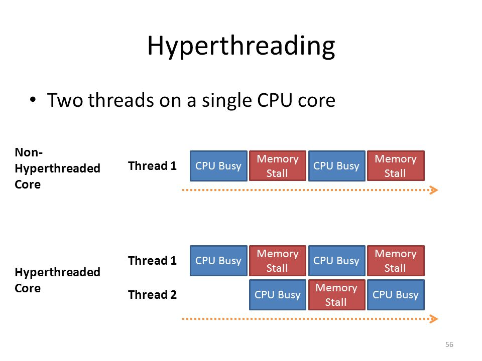 Hyperthreading Two threads on a single CPU core Non- Hyperthreaded
