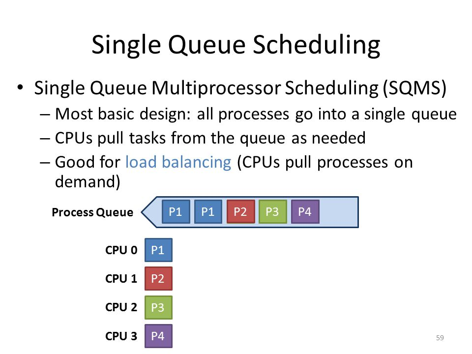 Single Queue Scheduling