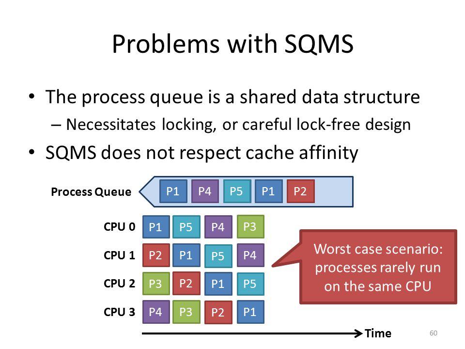 Worst case scenario: processes rarely run on the same CPU