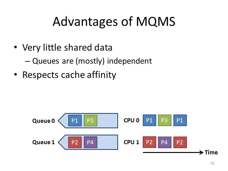 Advantages of MQMS Very little shared data Respects cache affinity