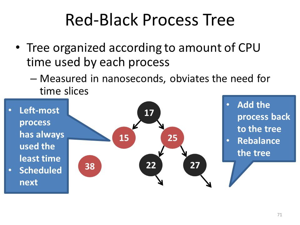 Red-Black Process Tree