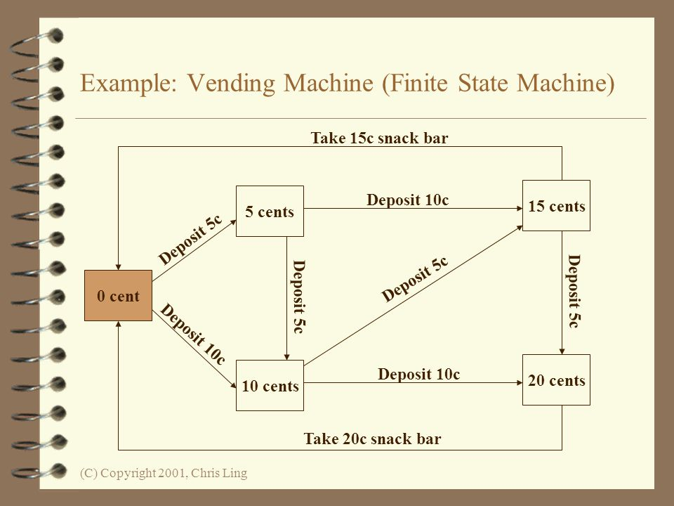 Example: Vending Machine (Finite State Machine)