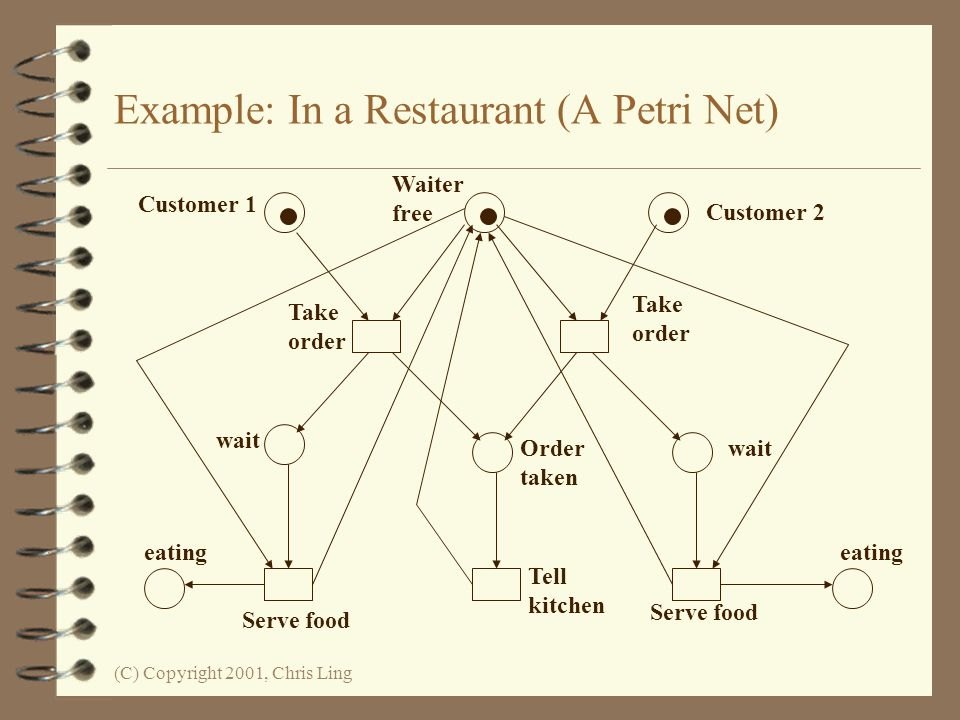 Example: In a Restaurant (A Petri Net)