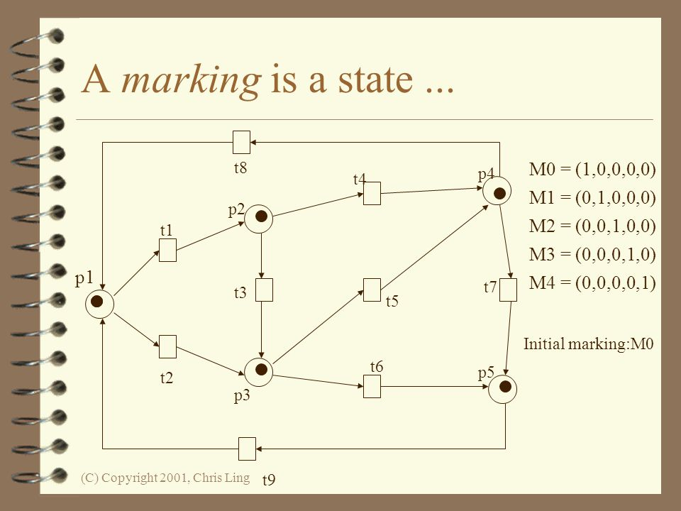 A marking is a state ... M0 = (1,0,0,0,0) M1 = (0,1,0,0,0)